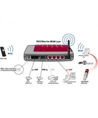 FRITZ!Box 7170 ISDN